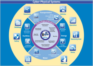 TCS-Cyber-PhysicalSystems